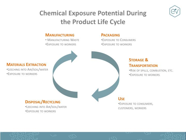 Chemical Exposure Potential During