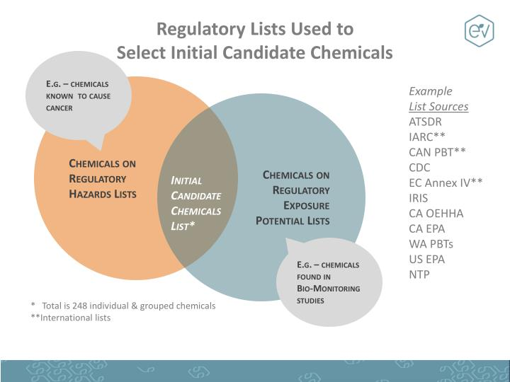 Regulatory Lists Used to