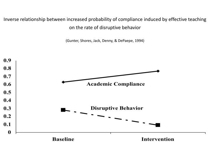 Inverse relationship between increased probability of compliance induced by effective teaching on the rate of disruptive behavior