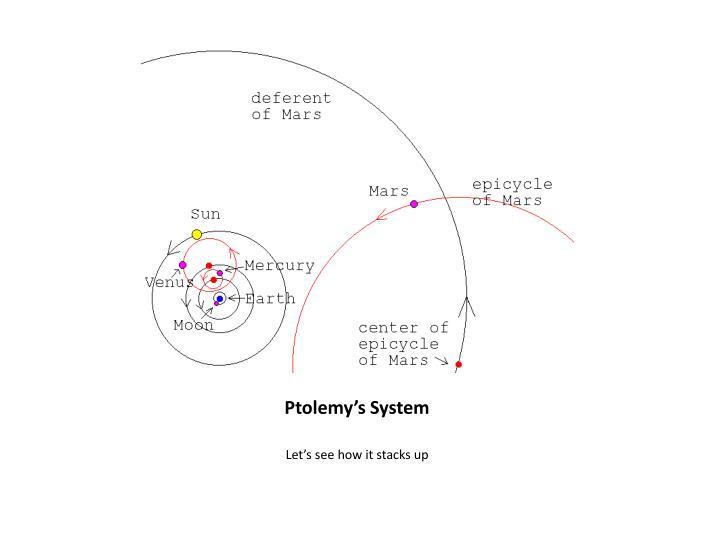 Ptolemy's System