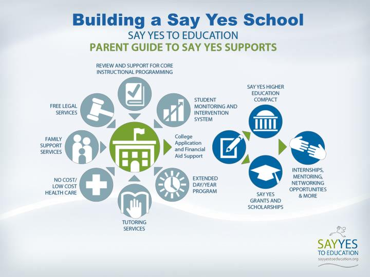 Building a say yes school