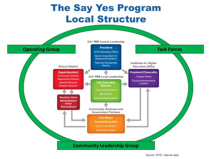 The Say Yes Program