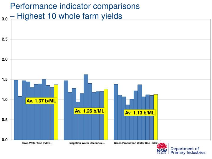 Performance indicator comparisons