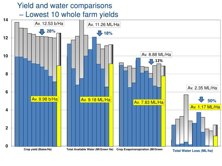 Yield and water comparisons