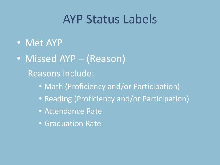 AYP Status Labels