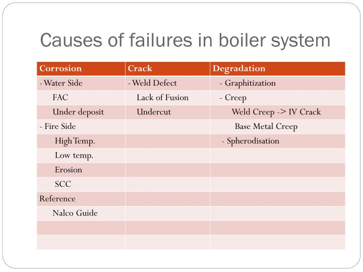 Causes of failures in boiler