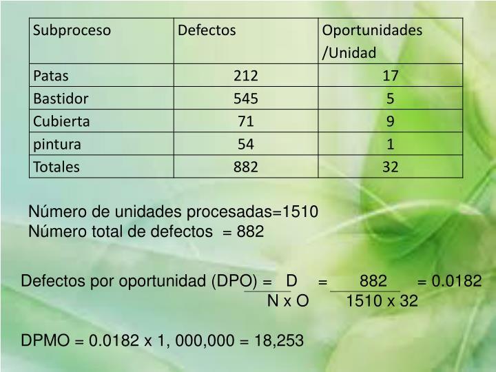 Número de unidades procesadas=1510