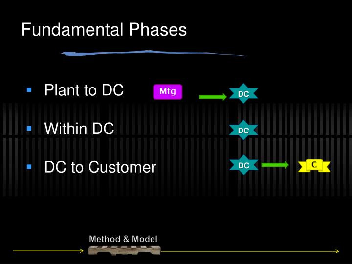 Fundamental Phases