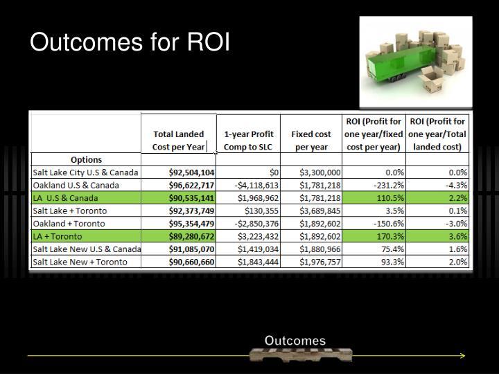 Outcomes for ROI