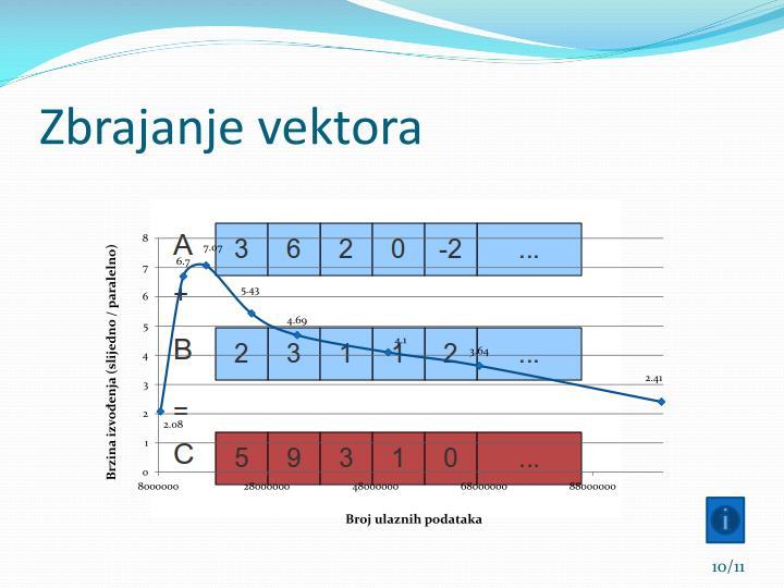 Zbrajanje vektora