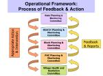 operational framework process of feedback action