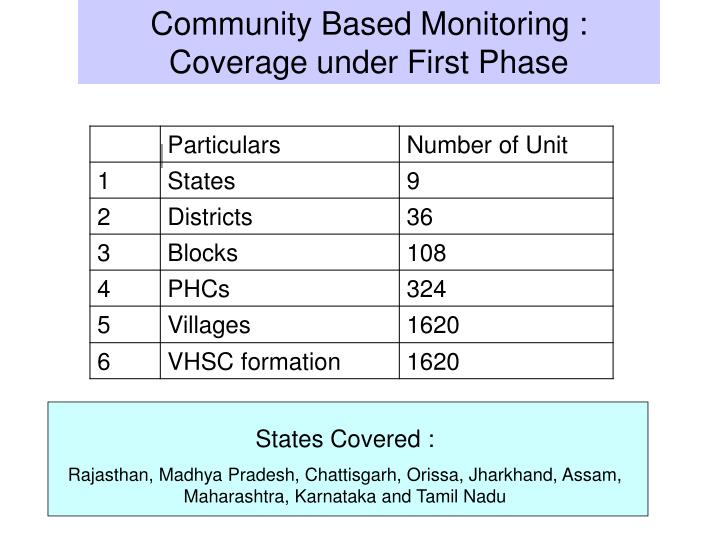 Community Based Monitoring : Coverage under First Phase