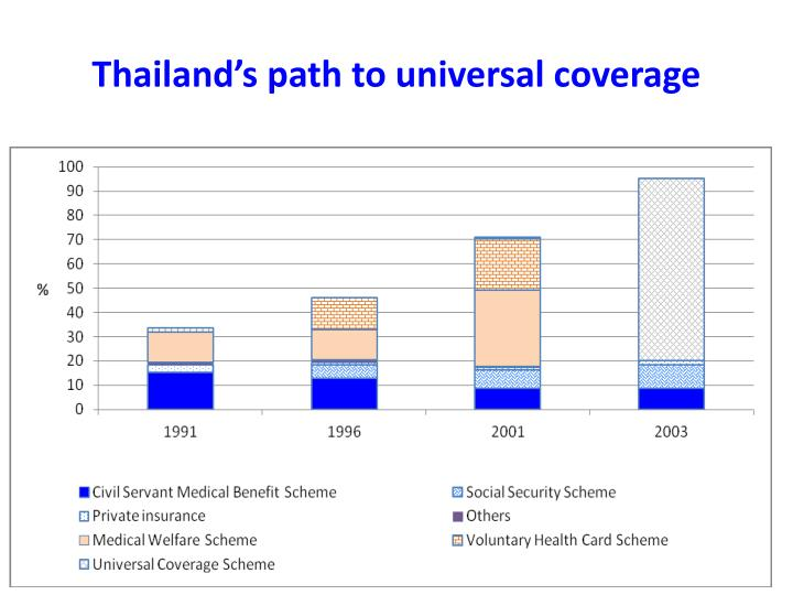 """moving towards universal health coverage initiatives Health financing systems in moving toward universal health coverage""""3 considering that parliamentarians have a constitutional role and a moral responsibility to legislate and hold governments accountable for the effective implementation of laws and policies, we must work."""