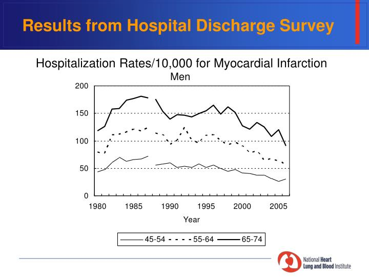 Results from Hospital Discharge Survey