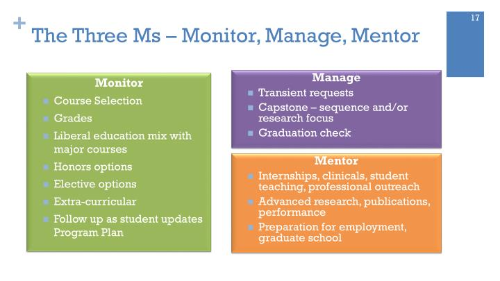 The Three Ms – Monitor, Manage, Mentor