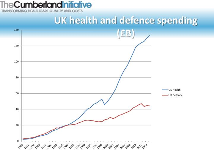 Uk health and defence spending b