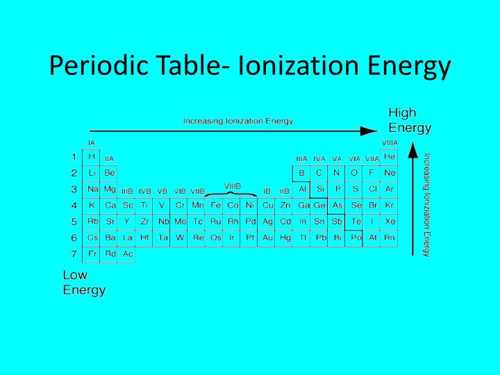 PPT - Atoms & the Periodic Table PowerPoint Presentation ...