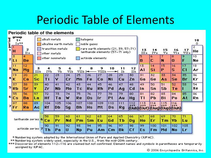 Ppt Atoms Amp The Periodic Table Powerpoint Presentation