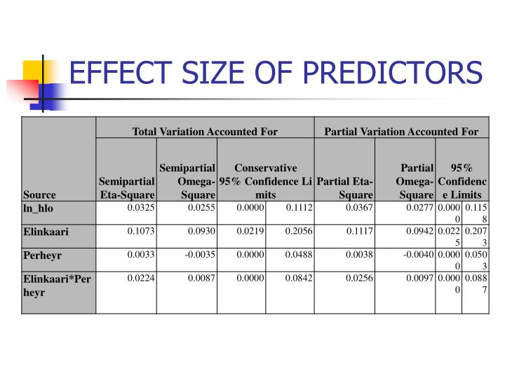 EFFECT SIZE OF PREDICTORS
