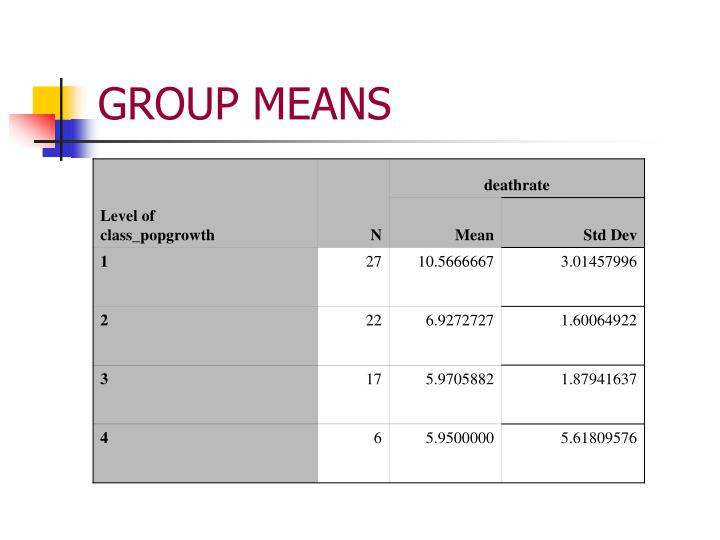 GROUP MEANS