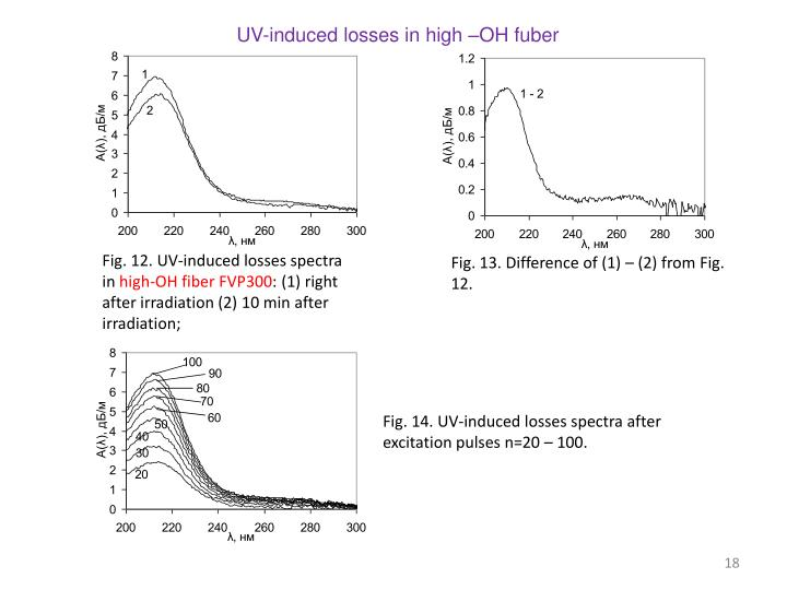 UV-induced losses in high –OH
