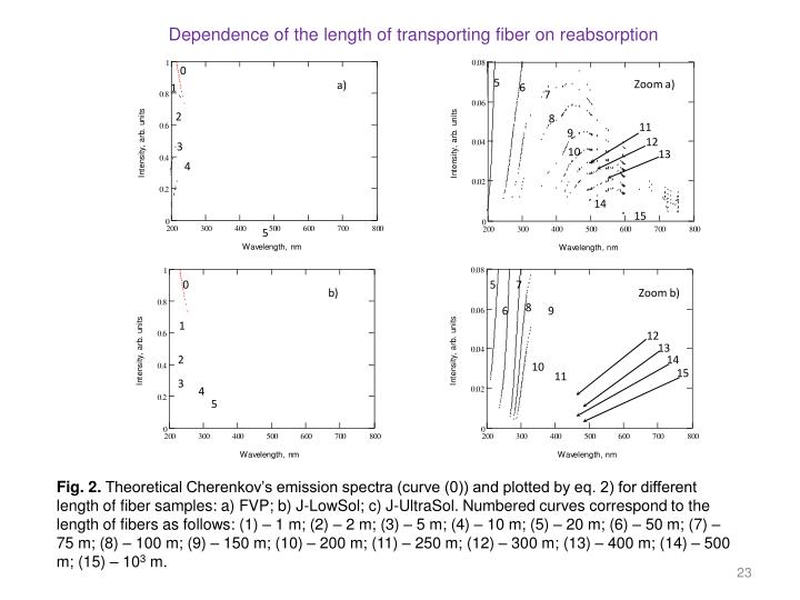 Dependence of the length of transporting fiber on reabsorption