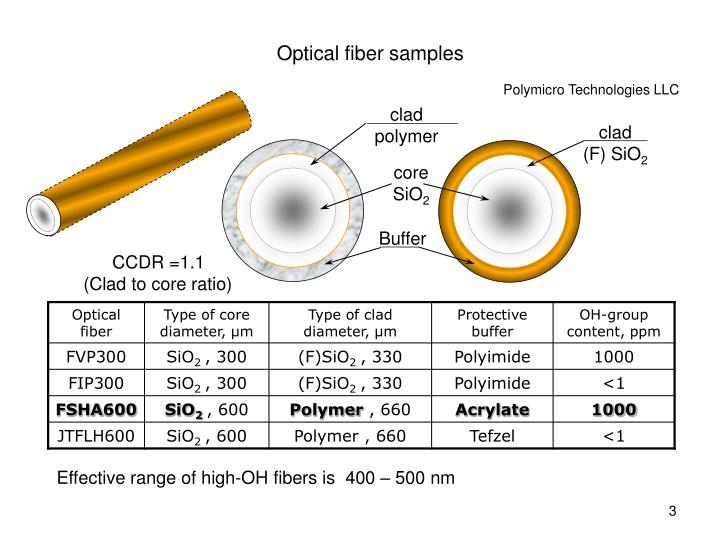 Optical fiber samples