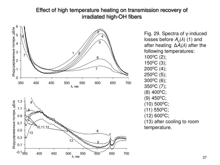 Effect of high temperature heating on transmission recovery of irradiated high-OH fibers
