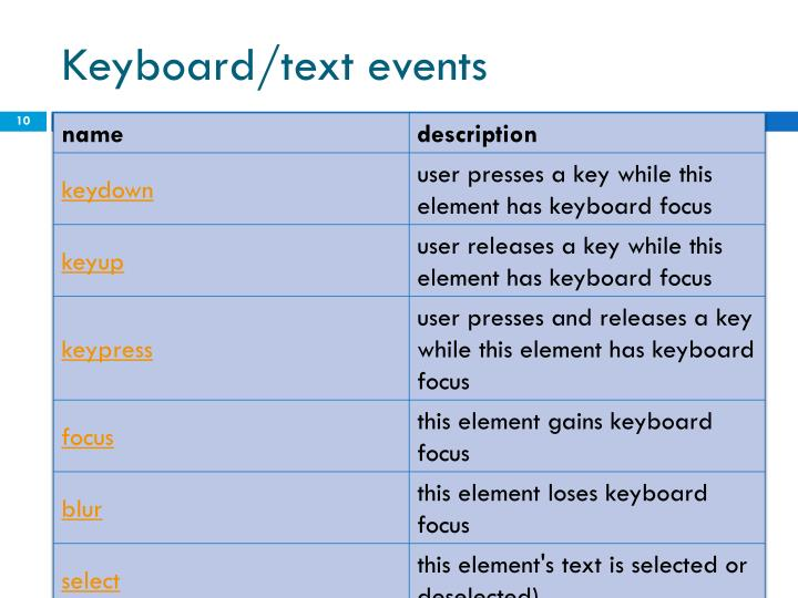 Keyboard/text events