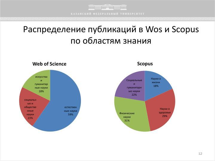 Распределение публикаций в