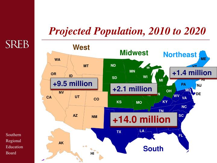Projected Population, 2010 to 2020