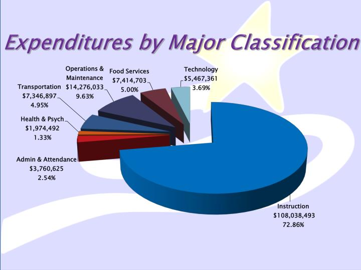 Expenditures by Major Classification