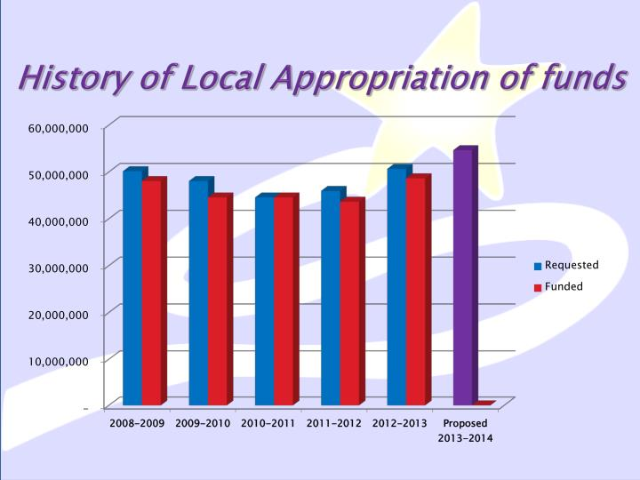 History of Local Appropriation of funds