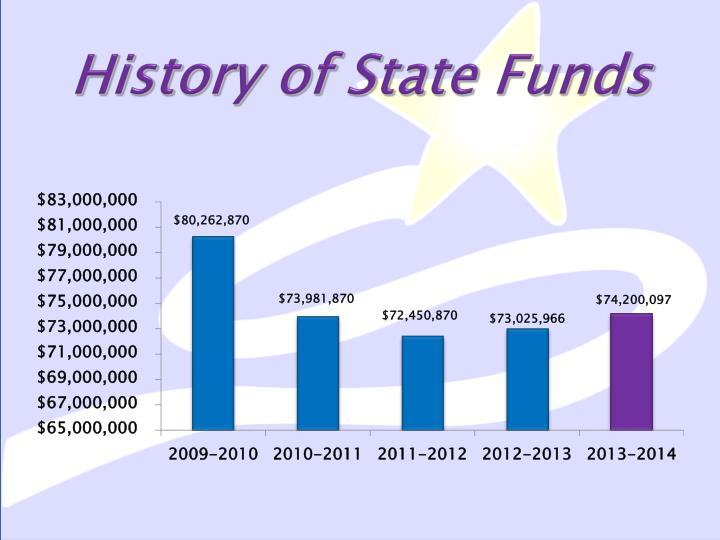 History of State Funds