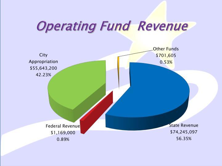 Operating Fund  Revenue