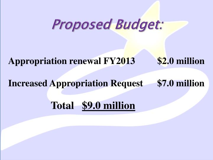 Proposed Budget: