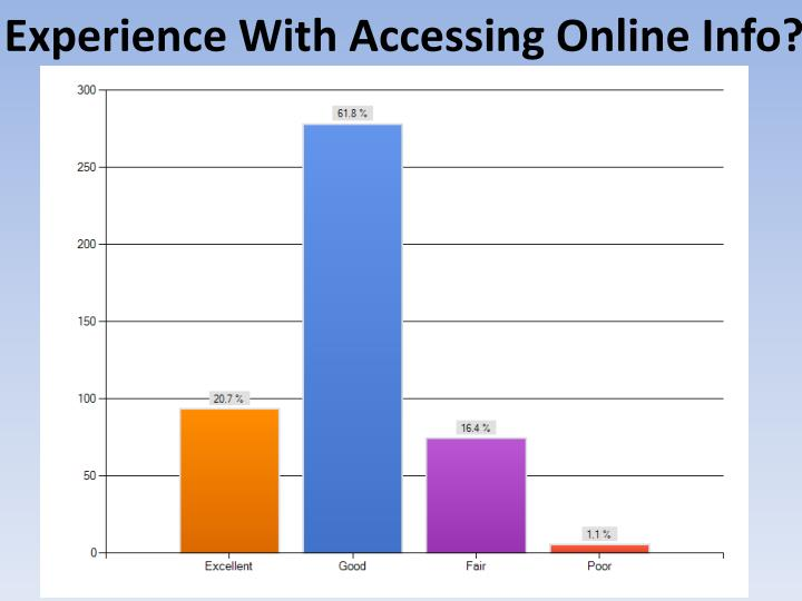 Experience With Accessing Online Info?
