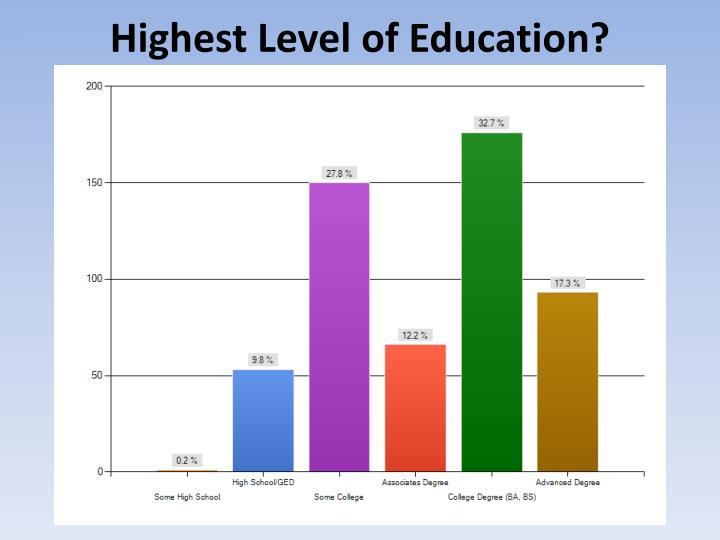 Highest Level of Education?