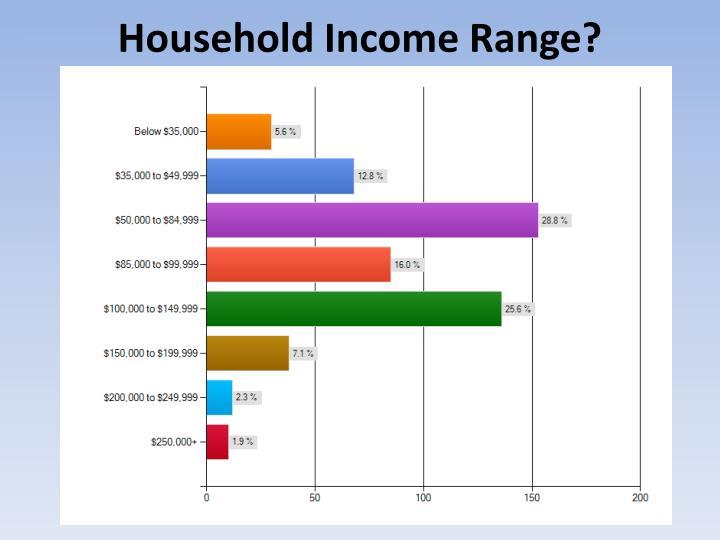 Household Income Range?