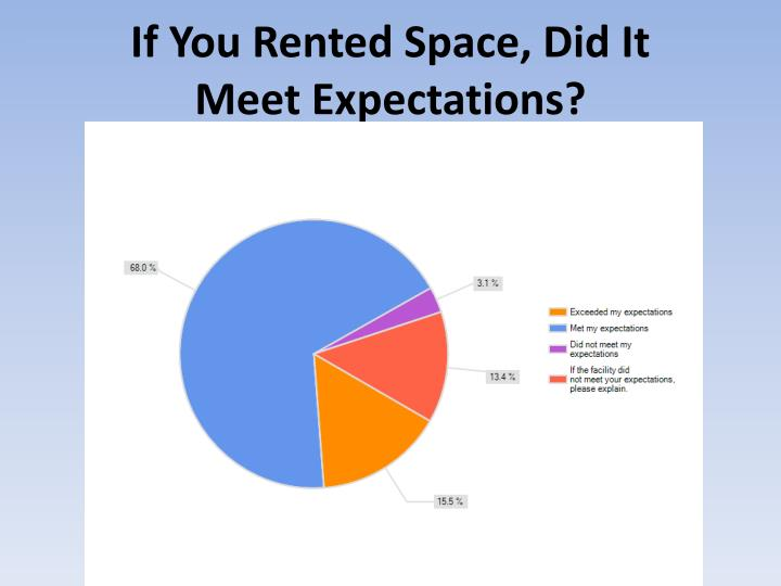 If You Rented Space, Did It