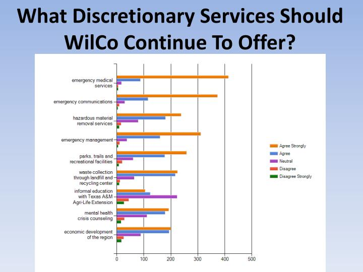 What Discretionary Services Should