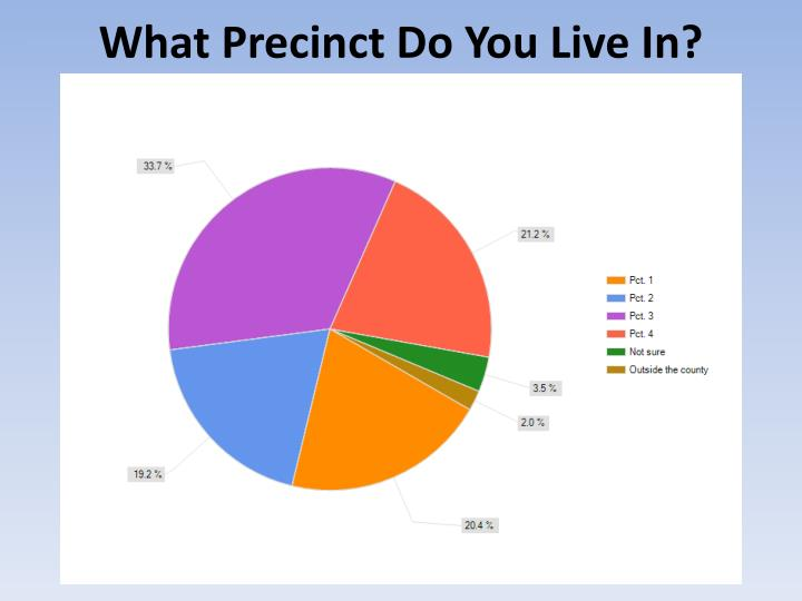 What Precinct Do You Live In?