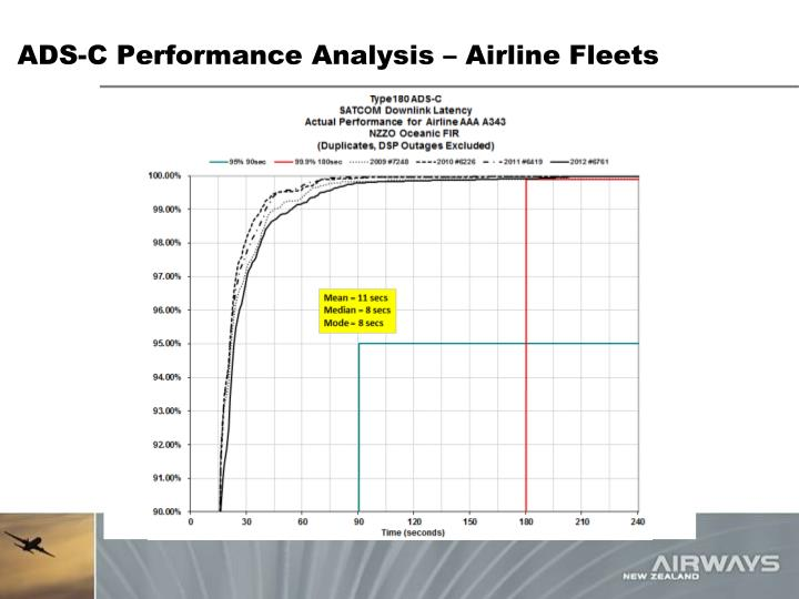 ADS-C Performance Analysis – Airline Fleets