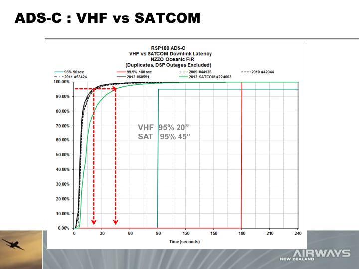 ADS-C : VHF