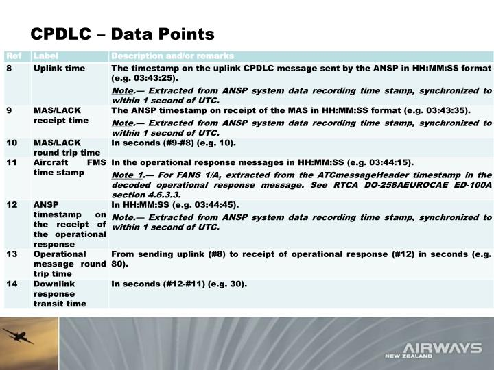 CPDLC – Data Points