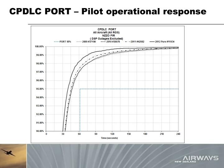 CPDLC PORT – Pilot operational response