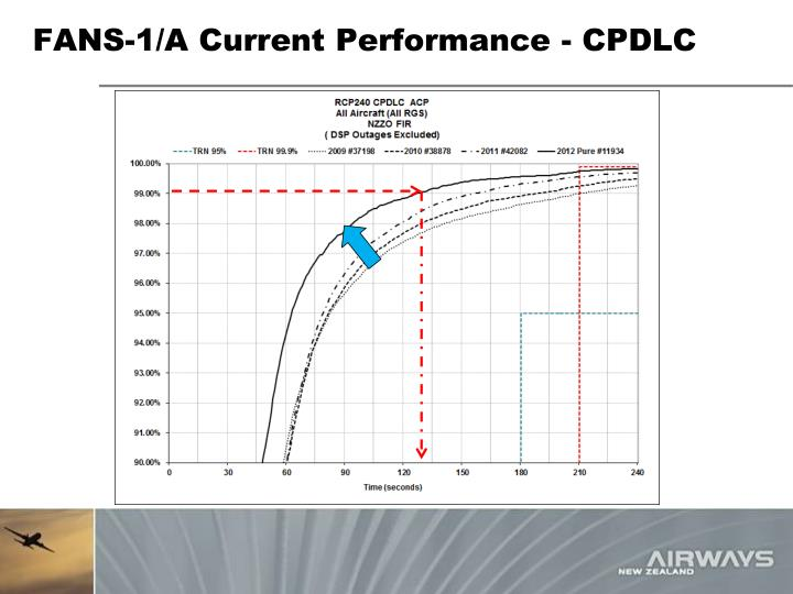 FANS-1/A Current Performance - CPDLC