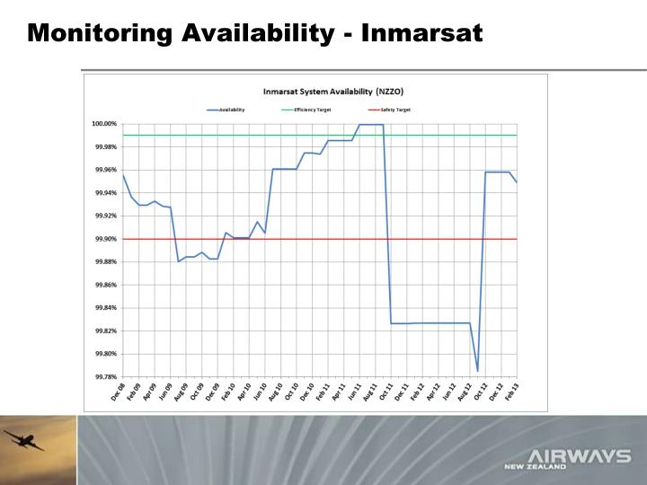 Monitoring Availability - Inmarsat