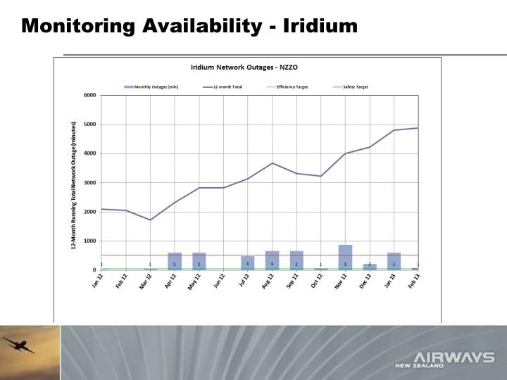 Monitoring Availability - Iridium
