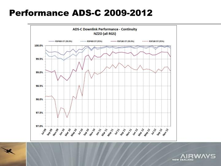 Performance ADS-C 2009-2012